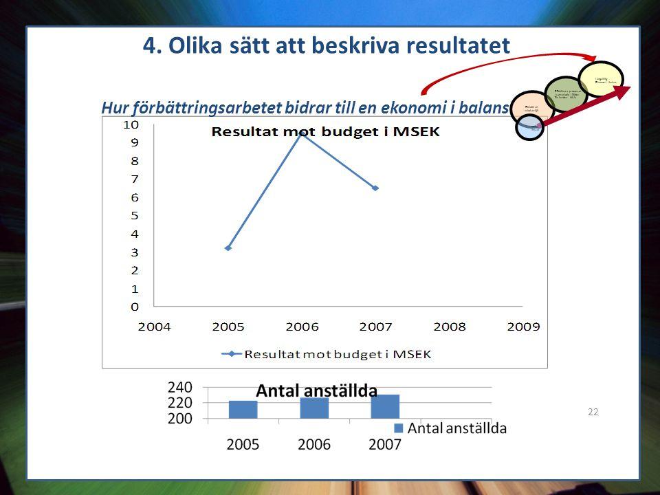 22 4. Olika sätt att beskriva resultatet Hur förbättringsarbetet bidrar till en ekonomi i balans Förbättrad arbetsmiljö Effektivare processer / samarb