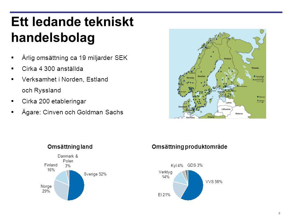 3  Årlig omsättning ca 19 miljarder SEK  Cirka 4 300 anställda  Verksamhet i Norden, Estland och Ryssland  Cirka 200 etableringar  Ägare: Cinven och Goldman Sachs Ett ledande tekniskt handelsbolag Omsättning land Omsättning produktområde Sverige 52% Norge 29% Finland 16% Danmark & Polen 3% VVS 58% El 21% Verktyg 14% Kyl 4% GDS 3%