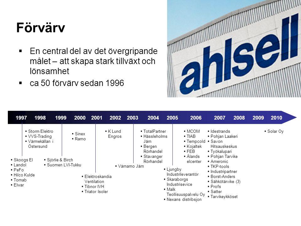 7 Förvärv  En central del av det övergripande målet – att skapa stark tillväxt och lönsamhet  ca 50 förvärv sedan 1996  Ljungby Industrileverantör