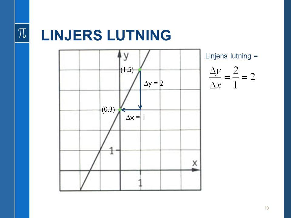 LINJERS LUTNING 10 (1,5) (0,3) ∆y = 2 ∆x = 1 Linjens lutning =