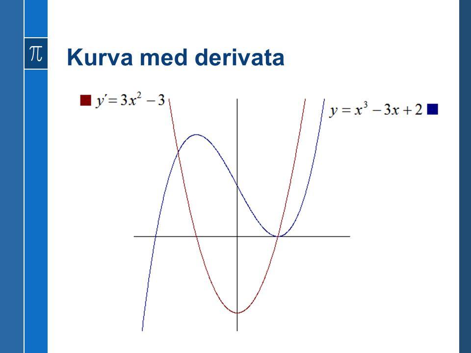 Kurva med derivata