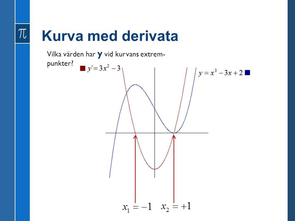 Kurva med derivata Vilka värden har y vid kurvans extrem- punkter?
