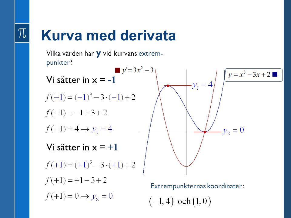 Kurva med derivata Vi sätter in x = -1 Vi sätter in x = +1 Vilka värden har y vid kurvans extrem- punkter? Extrempunkternas koordinater: