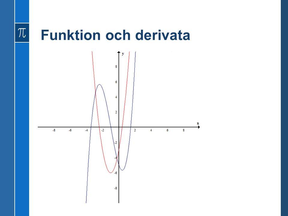Funktion och derivata