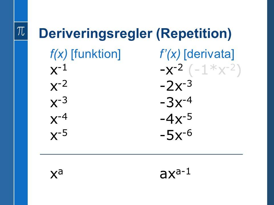 Deriveringsregler (Repetition) f(x) [funktion]f'(x) [derivata] x -1 -x -2 (-1*x -2 ) x -2 -2x -3 x -3 -3x -4 x -4 -4x -5 x -5 -5x -6 x a ax a-1