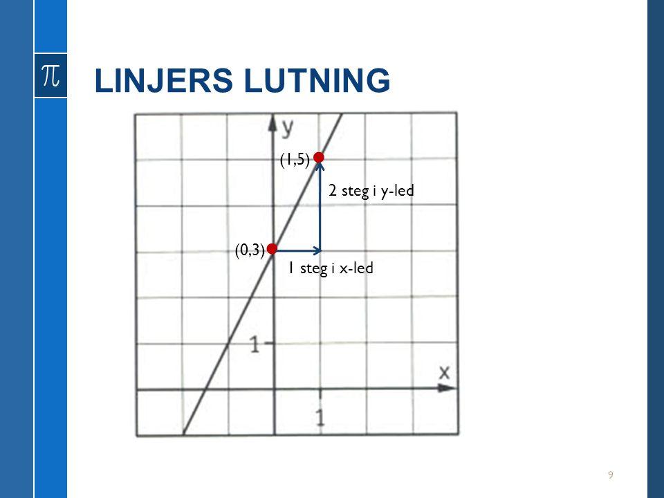 LINJERS LUTNING 9 (1,5) (0,3) 2 steg i y-led 1 steg i x-led