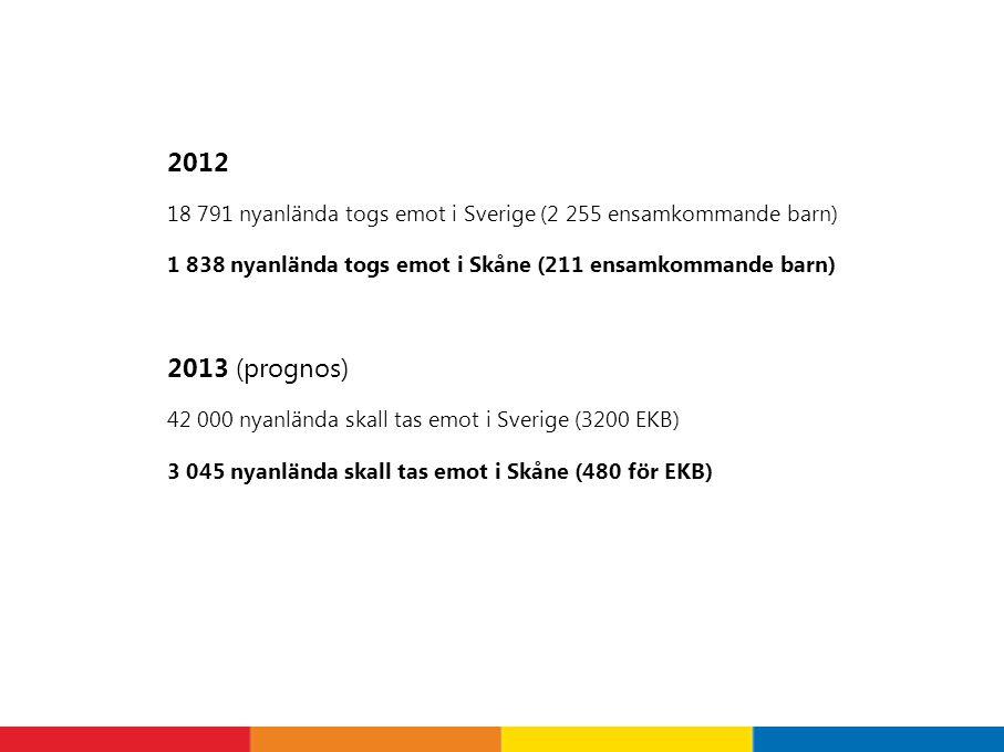 2012 18 791 nyanlända togs emot i Sverige (2 255 ensamkommande barn) 1 838 nyanlända togs emot i Skåne (211 ensamkommande barn) 2013 (prognos) 42 000 nyanlända skall tas emot i Sverige (3200 EKB) 3 045 nyanlända skall tas emot i Skåne (480 för EKB)