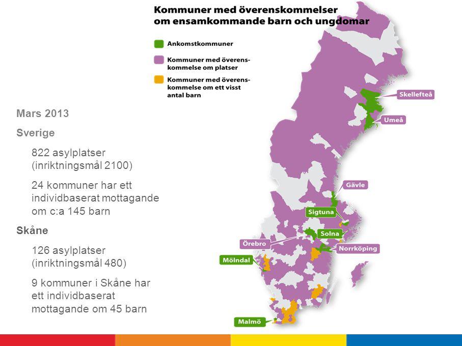 Mars 2013 Sverige 822 asylplatser (inriktningsmål 2100) 24 kommuner har ett individbaserat mottagande om c:a 145 barn Skåne 126 asylplatser (inriktningsmål 480) 9 kommuner i Skåne har ett individbaserat mottagande om 45 barn