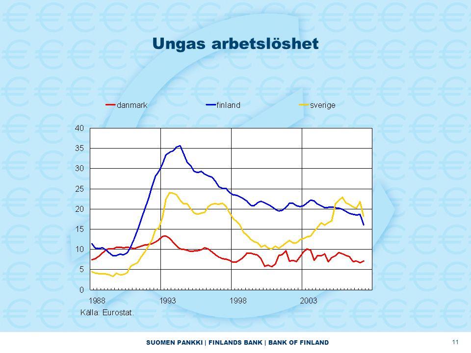 SUOMEN PANKKI | FINLANDS BANK | BANK OF FINLAND 11 Ungas arbetslöshet