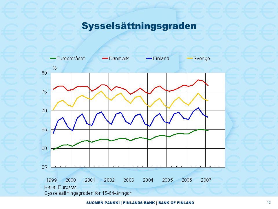 SUOMEN PANKKI | FINLANDS BANK | BANK OF FINLAND 12 Sysselsättningsgraden
