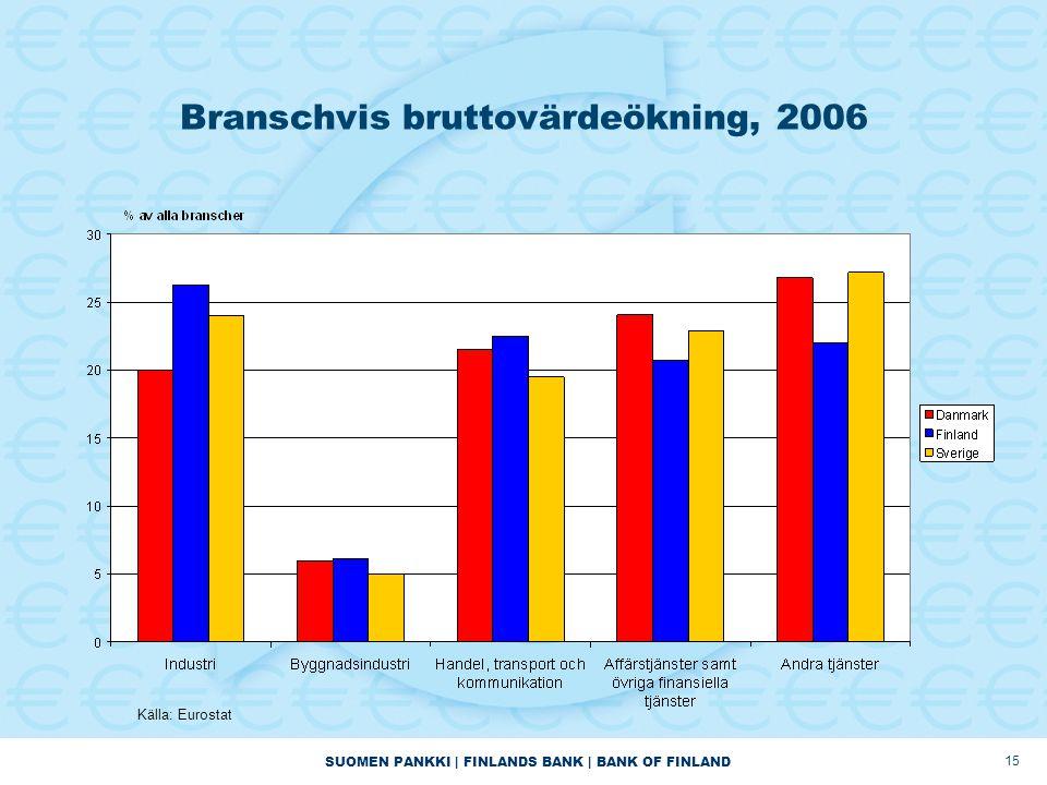 SUOMEN PANKKI | FINLANDS BANK | BANK OF FINLAND 15 Branschvis bruttovärdeökning, 2006 Källa: Eurostat
