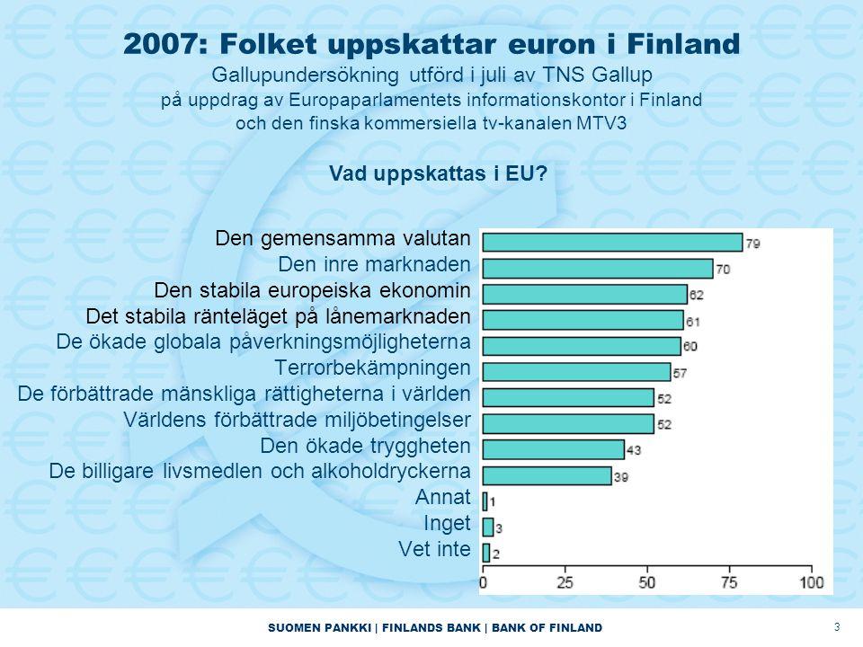 SUOMEN PANKKI | FINLANDS BANK | BANK OF FINLAND 3 2007: Folket uppskattar euron i Finland Gallupundersökning utförd i juli av T NS Gallup på uppdrag a