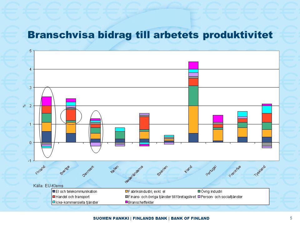 SUOMEN PANKKI | FINLANDS BANK | BANK OF FINLAND 5 Branschvisa bidrag till arbetets produktivitet Källa: EU-Klems