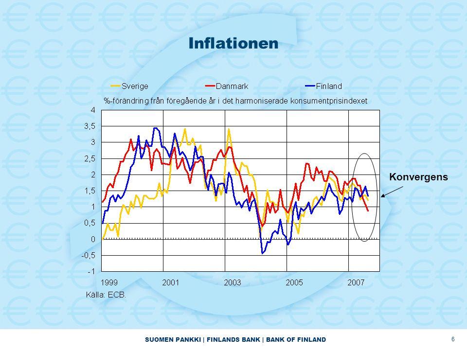 SUOMEN PANKKI | FINLANDS BANK | BANK OF FINLAND 7 De offentligt anställdas andel av totala sysselsättningen Källa: OECD economic outlook database, 2004
