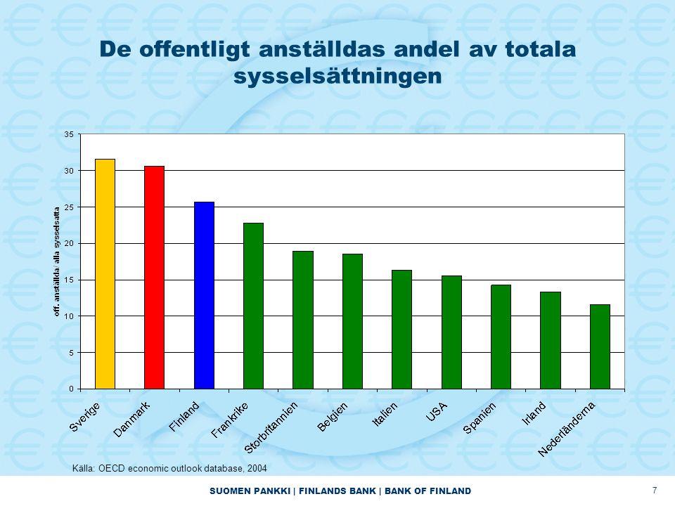 SUOMEN PANKKI | FINLANDS BANK | BANK OF FINLAND 8 Den offentliga sektorns över/underskott Överskott
