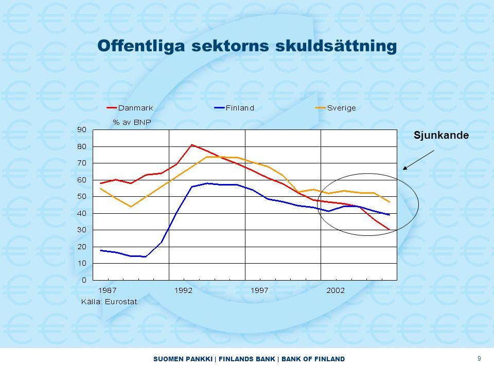SUOMEN PANKKI | FINLANDS BANK | BANK OF FINLAND 9 Offentliga sektorns skuldsättning Sjunkande