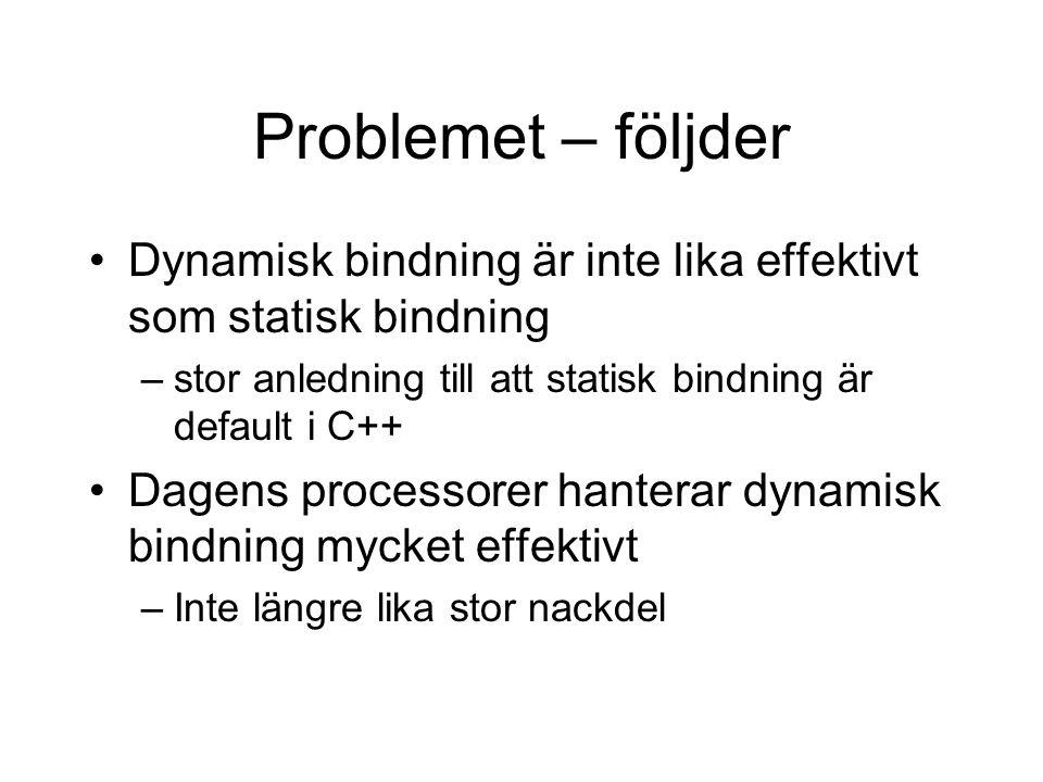 Problemet – följder Dynamisk bindning är inte lika effektivt som statisk bindning –stor anledning till att statisk bindning är default i C++ Dagens processorer hanterar dynamisk bindning mycket effektivt –Inte längre lika stor nackdel
