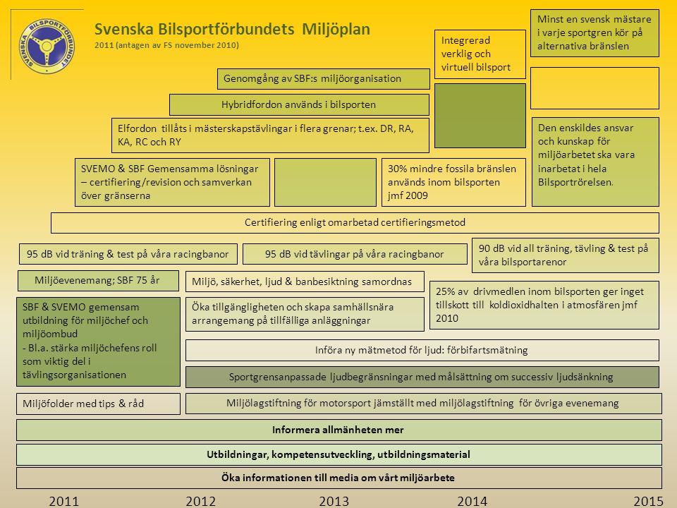 Svenska Bilsportförbundets Miljöplan 2011 (antagen av FS november 2010) SVEMO & SBF Gemensamma lösningar – certifiering/revision och samverkan över gränserna SBF & SVEMO gemensam utbildning för miljöchef och miljöombud - Bl.a.