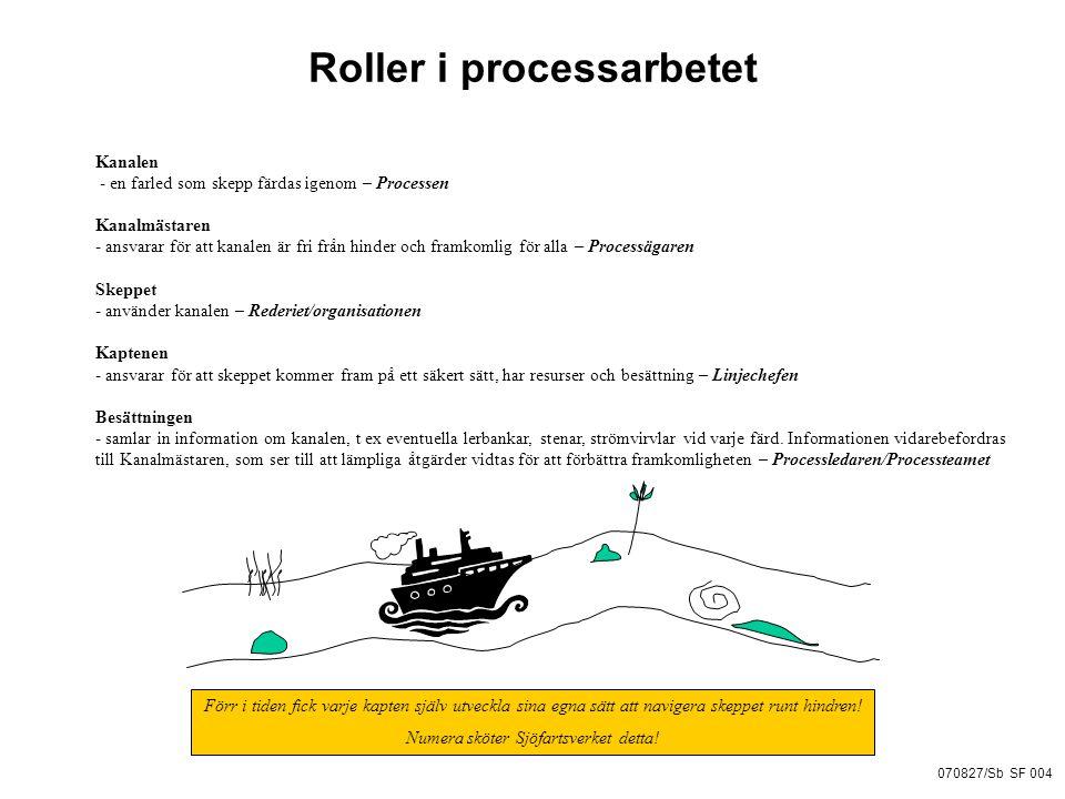 Roller i processarbetet Kanalen - en farled som skepp färdas igenom – Processen Kanalmästaren - ansvarar för att kanalen är fri från hinder och framkomlig för alla – Processägaren Skeppet - använder kanalen – Rederiet/organisationen Kaptenen - ansvarar för att skeppet kommer fram på ett säkert sätt, har resurser och besättning – Linjechefen Besättningen - samlar in information om kanalen, t ex eventuella lerbankar, stenar, strömvirvlar vid varje färd.