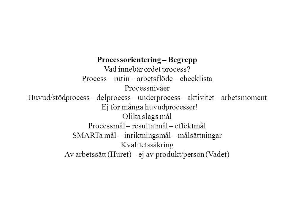 Processorientering – Begrepp Vad innebär ordet process? Process – rutin – arbetsflöde – checklista Processnivåer Huvud/stödprocess – delprocess – unde