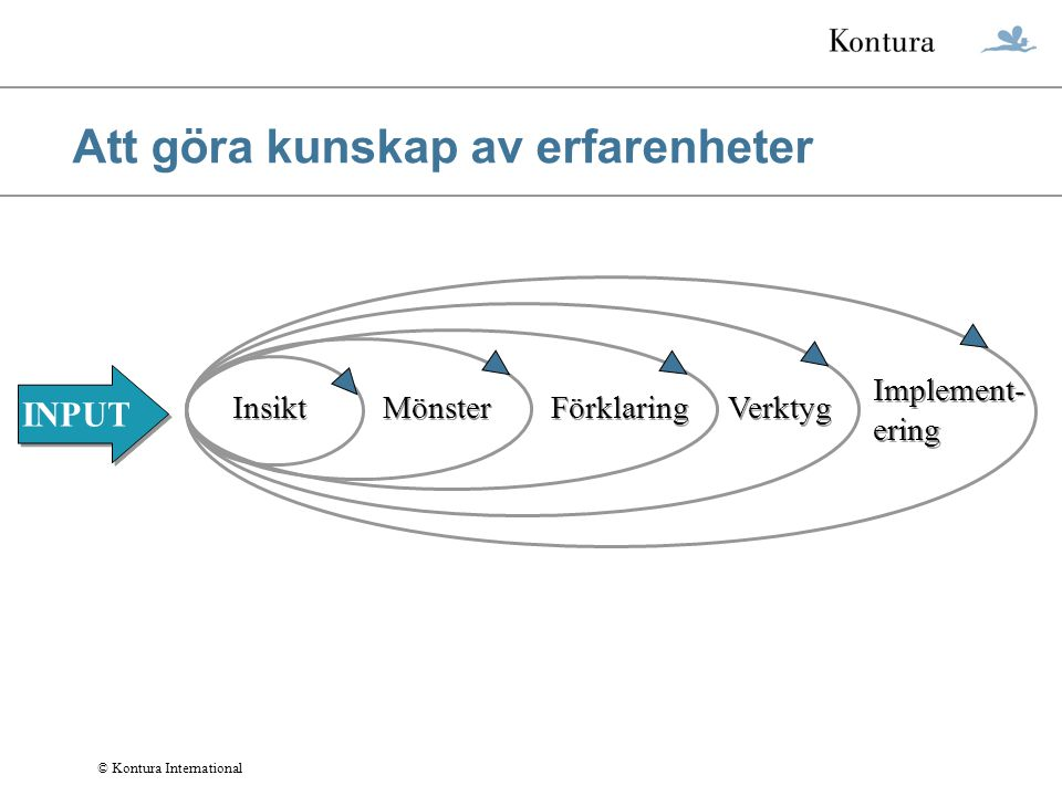 © Kontura International Att göra kunskap av erfarenheter INPUT Insikt Mönster Förklaring Verktyg Implement- ering Implement- ering
