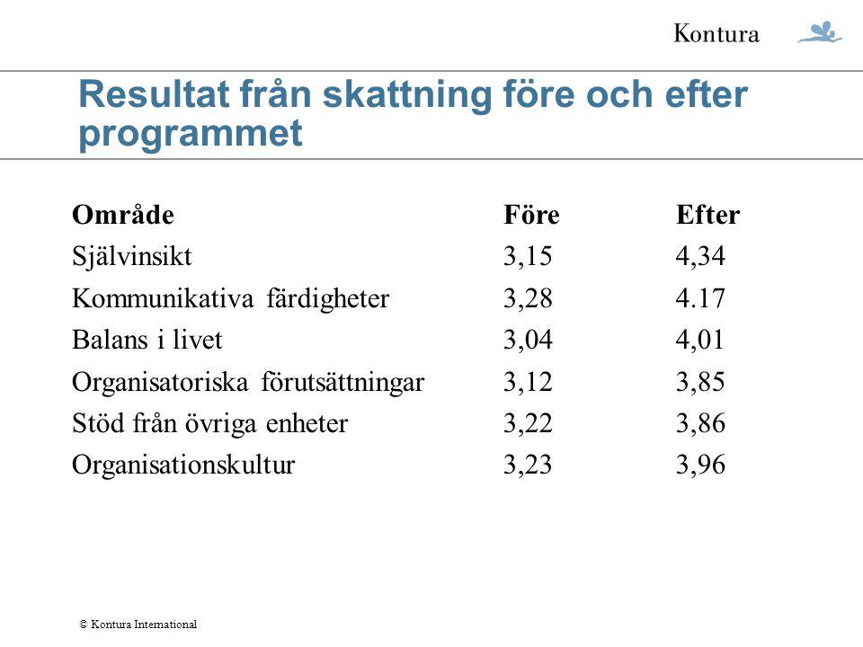 © Kontura International Resultat från skattning före och efter programmet OmrådeFöreEfter Självinsikt3,154,34 Kommunikativa färdigheter3,284.17 Balans