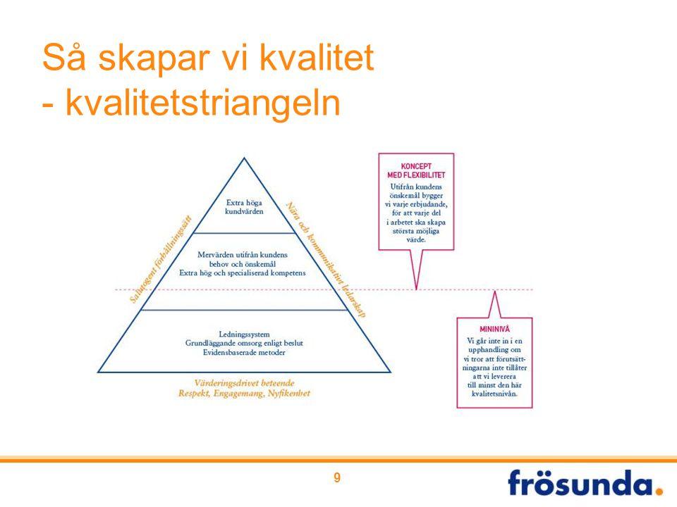 Så skapar vi kvalitet - kvalitetstriangeln 9