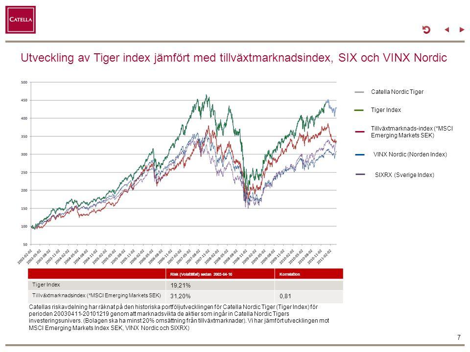 Utveckling av Tiger index jämfört med tillväxtmarknadsindex, SIX och VINX Nordic 7 Tiger Index Tillväxtmarknads-index (*MSCI Emerging Markets SEK) VIN