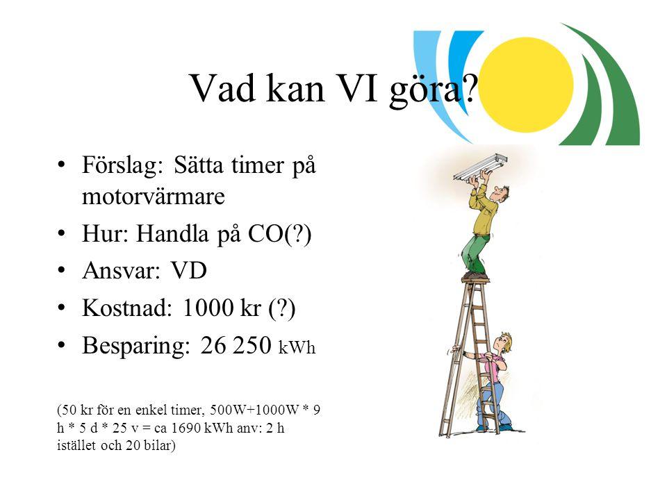 Vad kan VI göra? Förslag: Sätta timer på motorvärmare Hur: Handla på CO(?) Ansvar: VD Kostnad: 1000 kr (?) Besparing: 26 250 kWh (50 kr för en enkel t