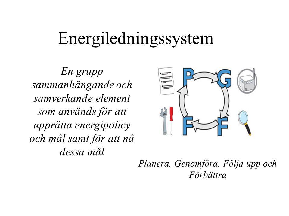 Energiledningssystem En grupp sammanhängande och samverkande element som används för att upprätta energipolicy och mål samt för att nå dessa mål Planera, Genomföra, Följa upp och Förbättra