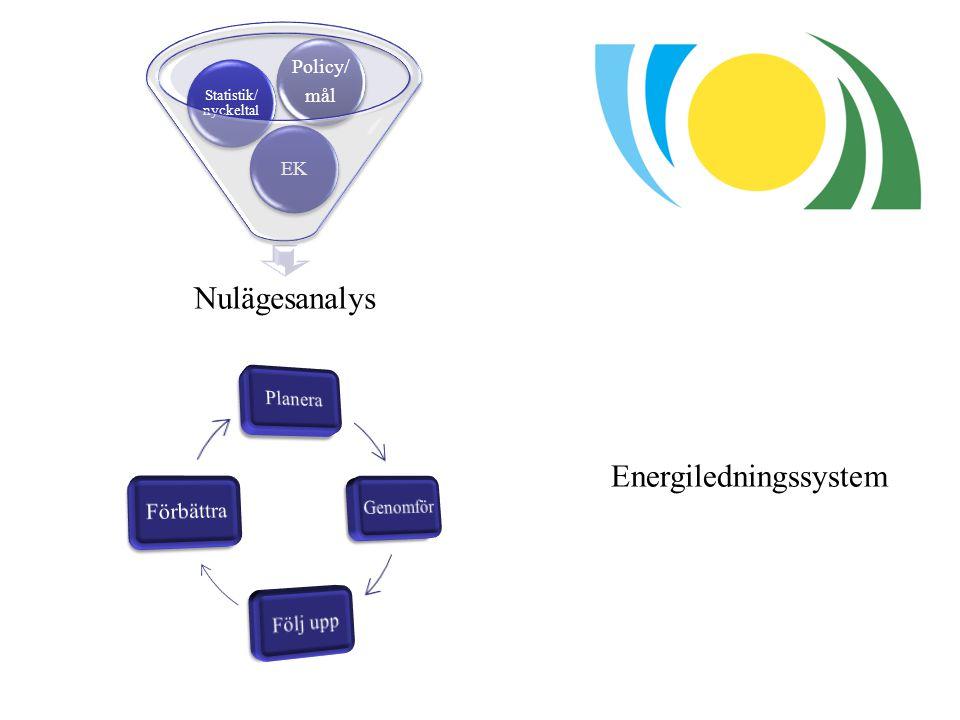 Nulägesanalys EK Statistik/n yckelt al Policy/ mål Energiledningssystem