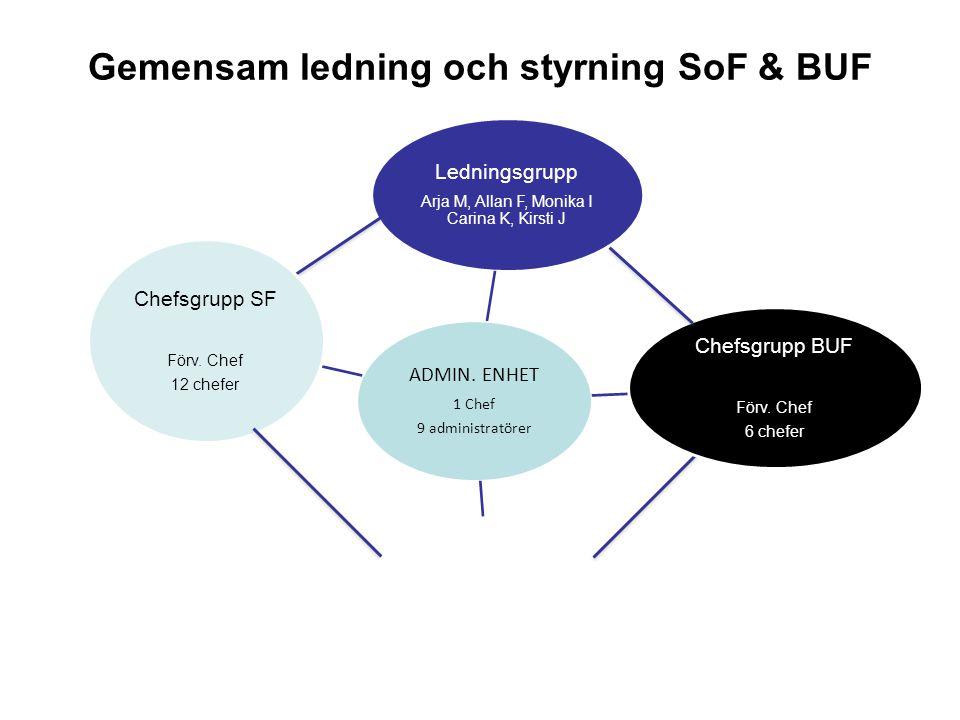 Gemensam ledning och styrning SoF & BUF Ledningsgrupp Arja M, Allan F, Monika I Carina K, Kirsti J ADMIN.