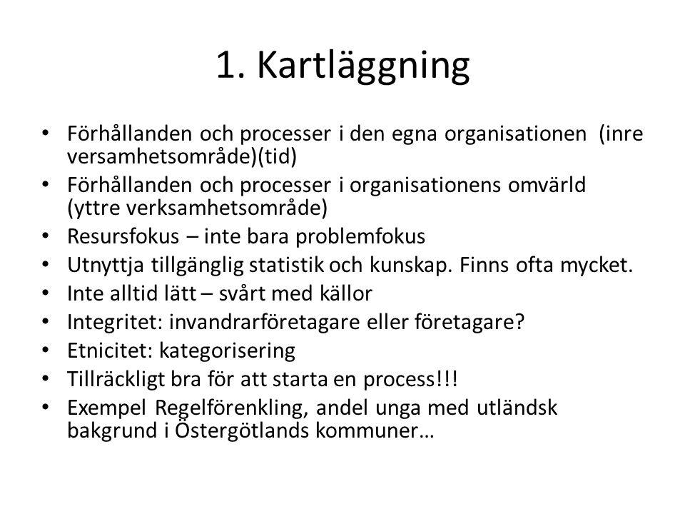 1. Kartläggning Förhållanden och processer i den egna organisationen (inre versamhetsområde)(tid) Förhållanden och processer i organisationens omvärld