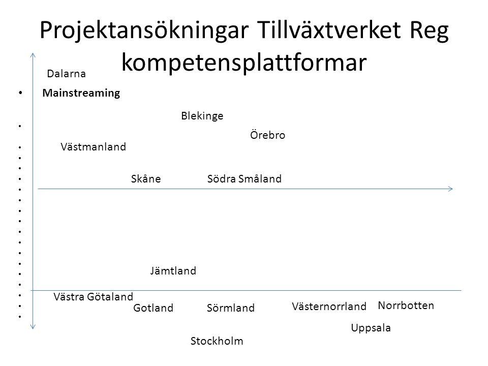 Projektansökningar Tillväxtverket Reg kompetensplattformar Mainstreaming Dalarna Gotland Västra Götaland Jämtland Sörmland Skåne Södra Småland Örebro