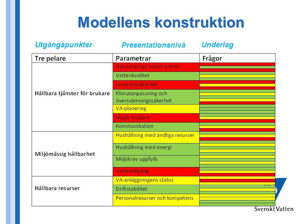 Modellens konstruktion Utgångspunkter Presentationsnivå Underlag