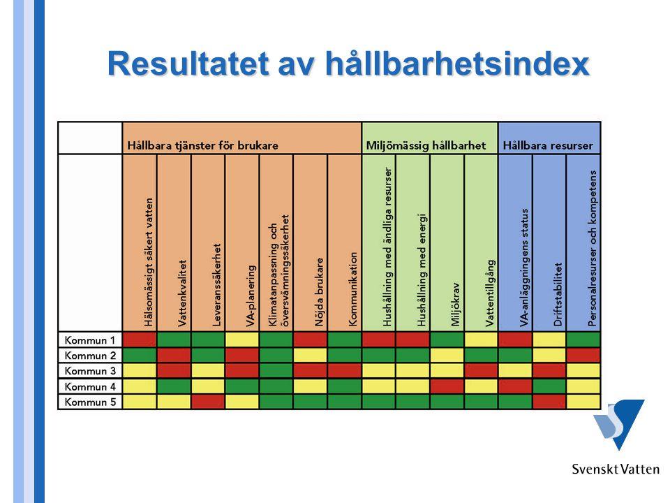 Resultatet av hållbarhetsindex