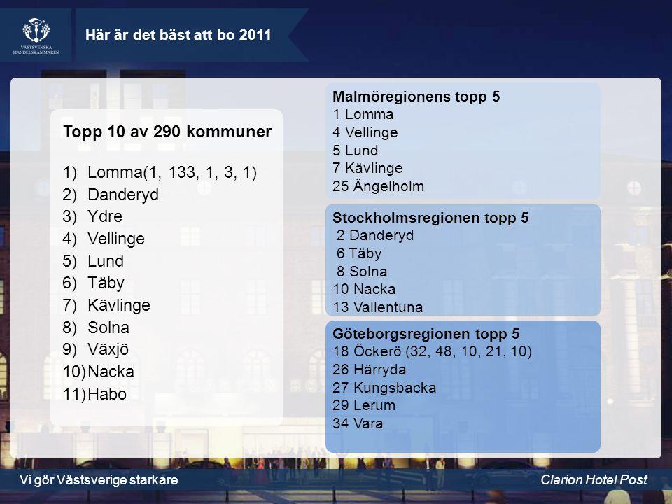 Vi gör Västsverige starkareClarion Hotel Post Här är det bäst att bo 2011 Topp 10 av 290 kommuner 1)Lomma(1, 133, 1, 3, 1) 2)Danderyd 3)Ydre 4)Vellinge 5)Lund 6)Täby 7)Kävlinge 8)Solna 9)Växjö 10)Nacka 11)Habo Malmöregionens topp 5 1 Lomma 4 Vellinge 5 Lund 7 Kävlinge 25 Ängelholm Stockholmsregionen topp 5 2 Danderyd 6 Täby 8 Solna 10 Nacka 13 Vallentuna Göteborgsregionen topp 5 18 Öckerö (32, 48, 10, 21, 10) 26 Härryda 27 Kungsbacka 29 Lerum 34 Vara