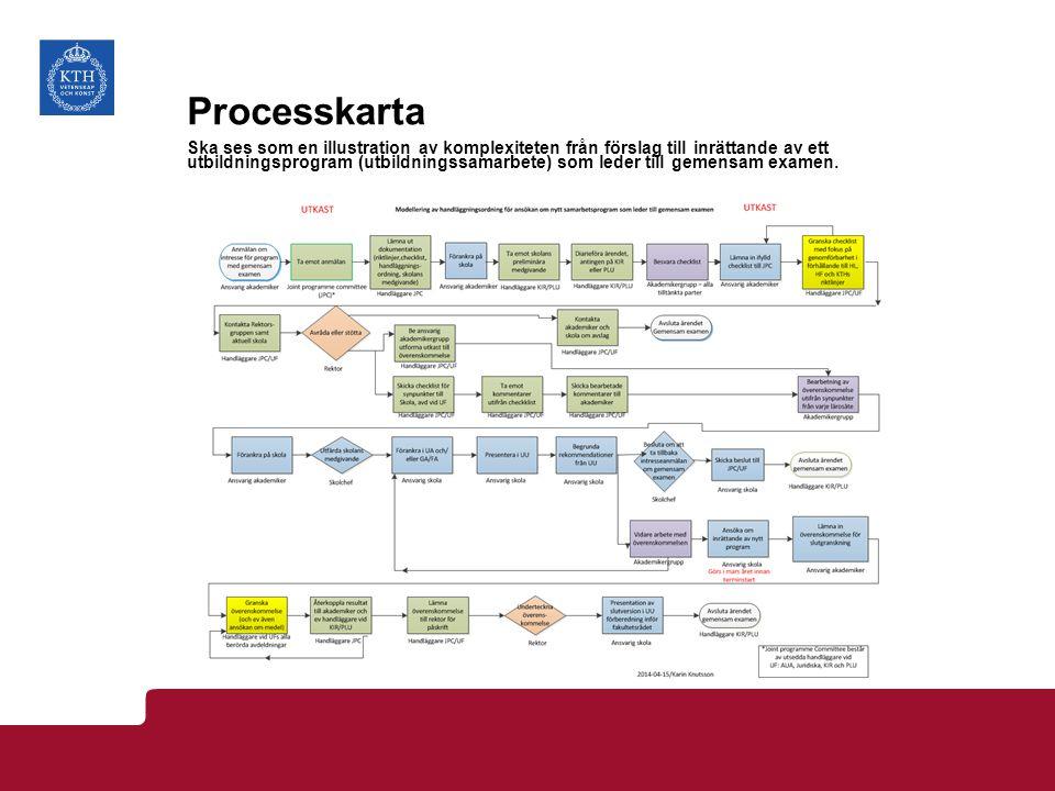 Processkarta Ska ses som en illustration av komplexiteten från förslag till inrättande av ett utbildningsprogram (utbildningssamarbete) som leder till