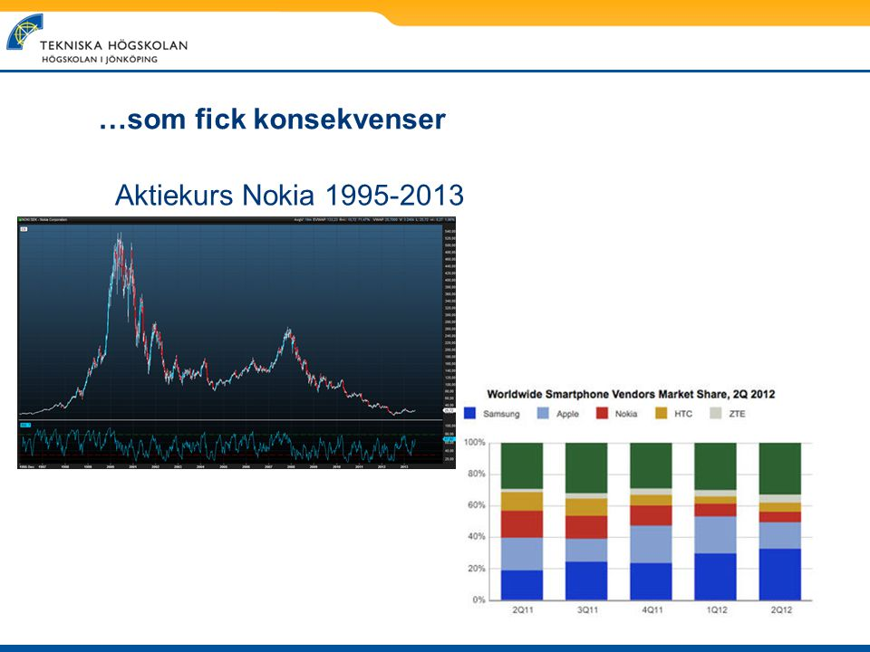 …som fick konsekvenser Aktiekurs Nokia 1995-2013