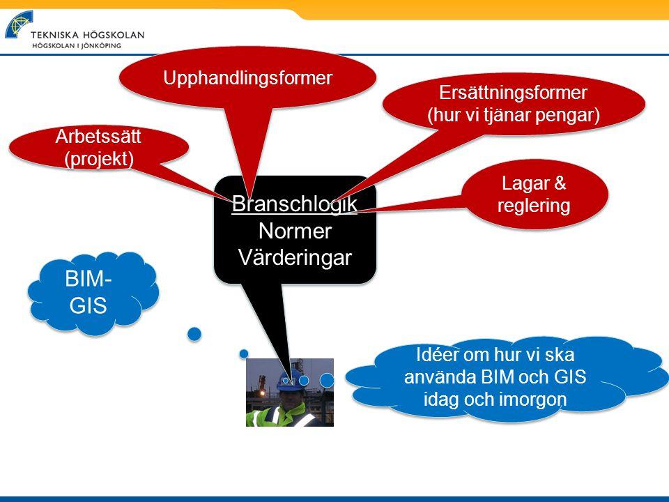 BIM- GIS Idéer om hur vi ska använda BIM och GIS idag och imorgon Branschlogik Normer Värderingar Branschlogik Normer Värderingar Upphandlingsformer A