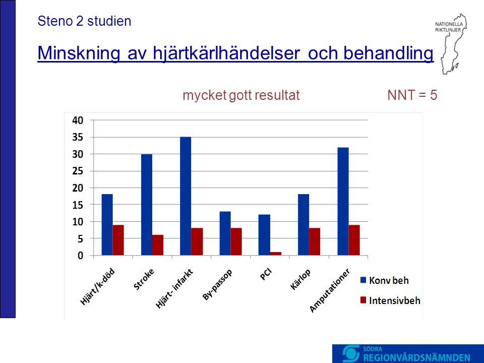 Steno 2 studien Minskning av hjärtkärlhändelser och behandling mycket gott resultat NNT = 5