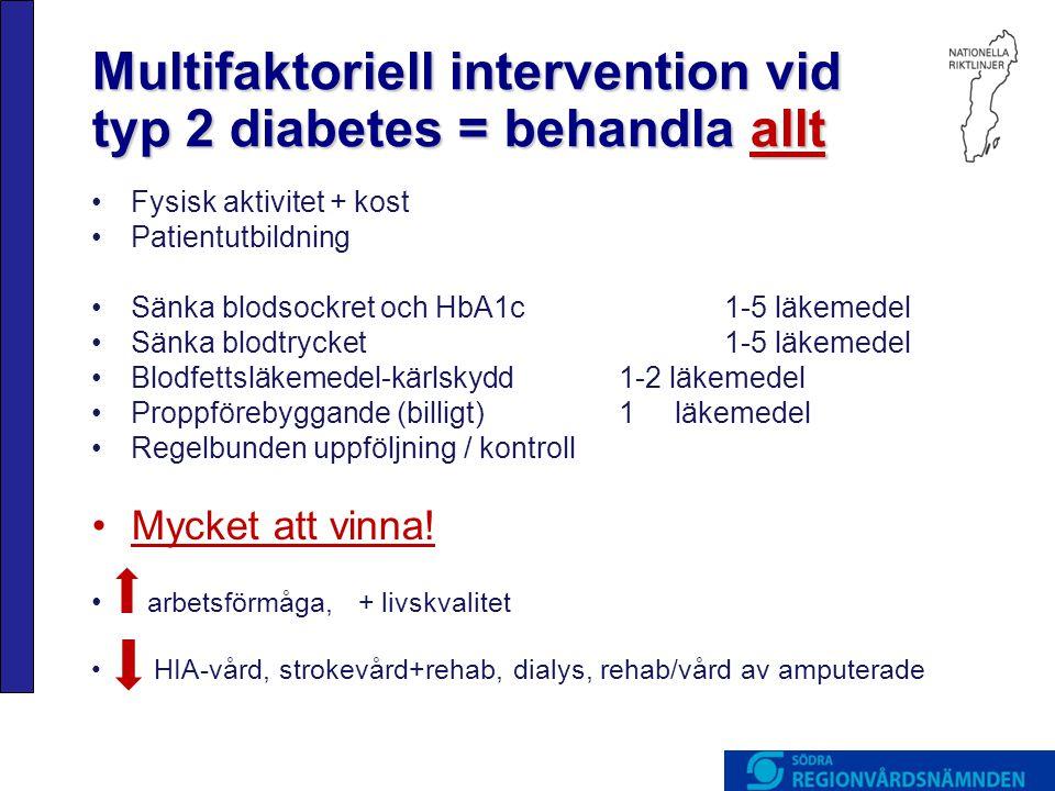 Multifaktoriell intervention vid typ 2 diabetes = behandla allt Fysisk aktivitet + kost Patientutbildning Sänka blodsockret och HbA1c1-5 läkemedel Sänka blodtrycket1-5 läkemedel Blodfettsläkemedel-kärlskydd1-2 läkemedel Proppförebyggande (billigt)1 läkemedel Regelbunden uppföljning / kontroll Mycket att vinna.