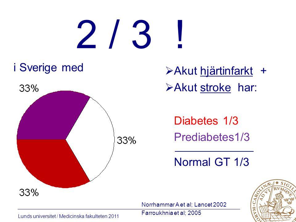 Lunds universitet / Medicinska fakulteten 2011 2 / 3 ! i Sverige med  Akut hjärtinfarkt +  Akut stroke har: Diabetes 1/3 Prediabetes1/3 ____________