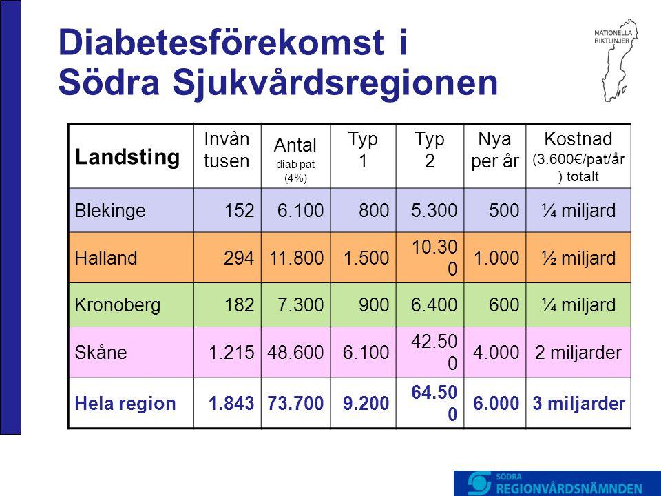 Diabetesförekomst i Södra Sjukvårdsregionen Landsting Invån tusen Antal diab pat (4%) Typ 1 Typ 2 Nya per år Kostnad (3.600€/pat/år ) totalt Blekinge1526.1008005.300500¼ miljard Halland29411.8001.500 10.30 0 1.000½ miljard Kronoberg1827.3009006.400600¼ miljard Skåne1.21548.6006.100 42.50 0 4.0002 miljarder Hela region1.84373.7009.200 64.50 0 6.0003 miljarder