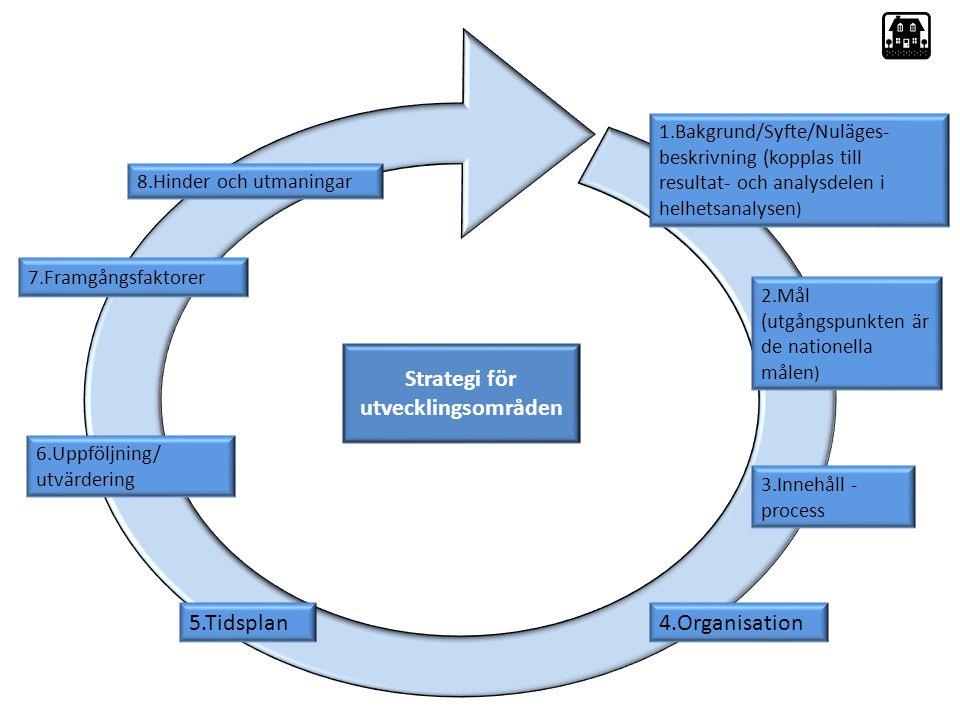 Strategi 1.Bakgrund/Syfte/Nuläges- beskrivning (kopplas till resultat- och analysdelen i helhetsanalysen ) 2.Mål (utgångspunkten är de nationella målen ) 3.Innehåll - process 4.Organisation5.Tidsplan 6.Uppföljning/ utvärdering 7.Framgångsfaktorer 8.Hinder och utmaningar Strategi för utvecklingsområden