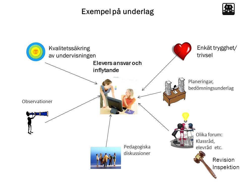 Exempel på underlag Observationer Planeringar, bedömningsunderlag Olika forum: Klassråd, elevråd etc.