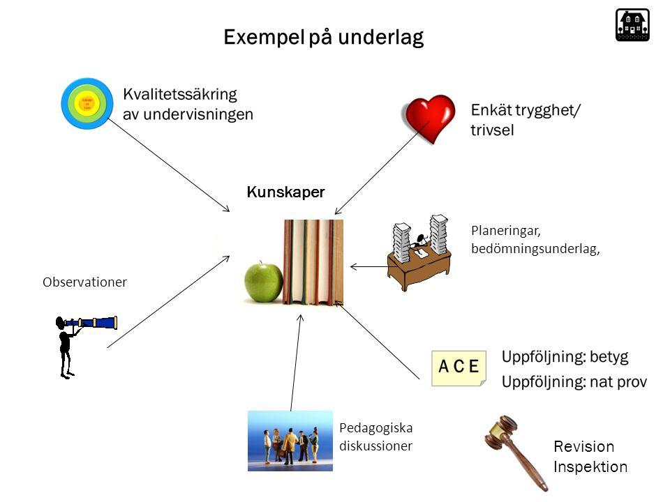 Exempel på underlag Observationer Planeringar, bedömningsunderlag, Kunskaper Pedagogiska diskussioner Revision Inspektion