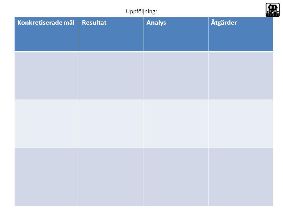 Konkretiserade målResultatAnalysÅtgärder Uppföljning: