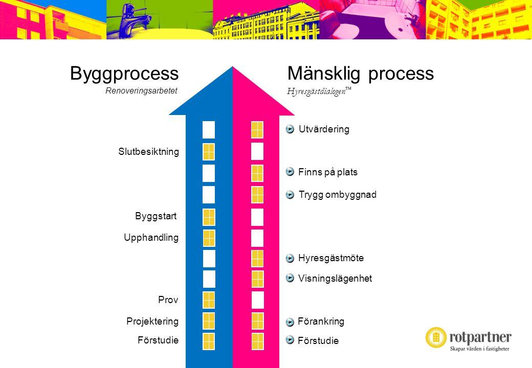 Renoveringsstrategi™ Under miljonprogramsåren utvecklades metoder för att producera 1 miljon lägenheter under 10 år.