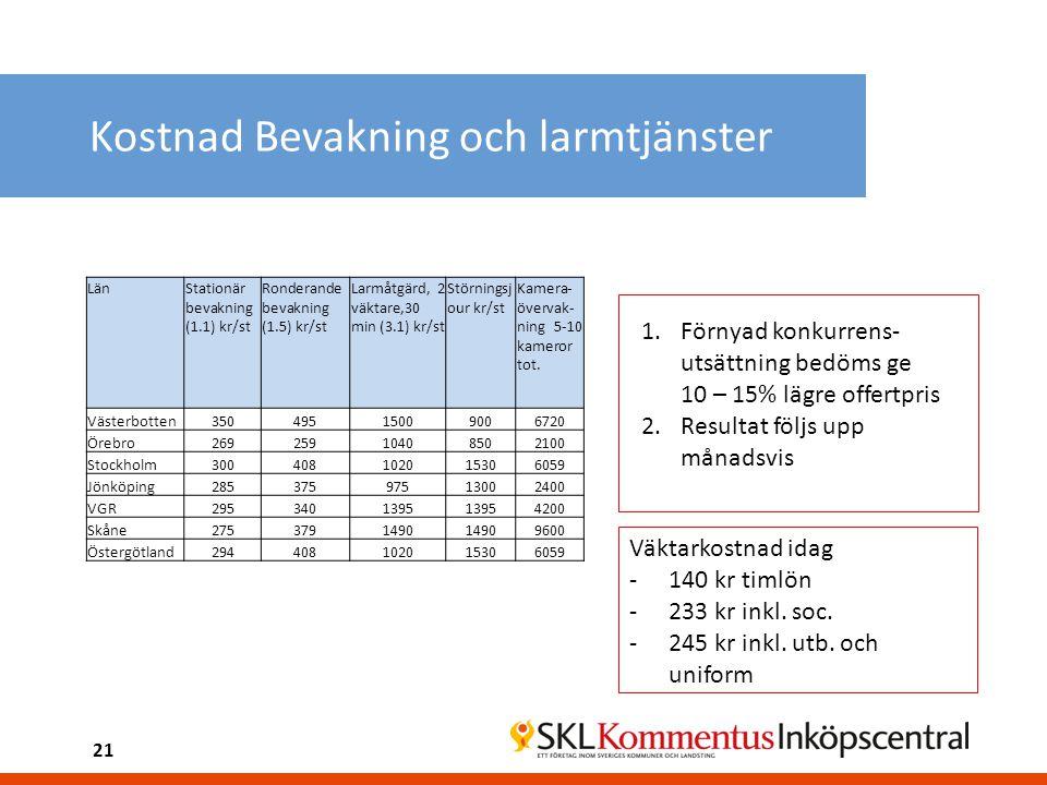 Kostnad Bevakning och larmtjänster LänStationär bevakning (1.1) kr/st Ronderande bevakning (1.5) kr/st Larmåtgärd, 2 väktare,30 min (3.1) kr/st Störni